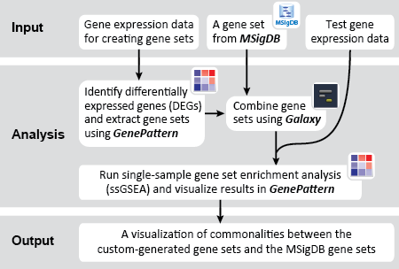 GenomeSpace Recipe: Use Gene Set Enrichment Analysis to